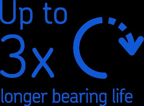 Up to 3x longer bearing life