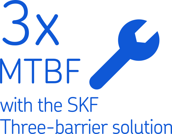 3 x MTBF with the SKF Three-Barrier solution