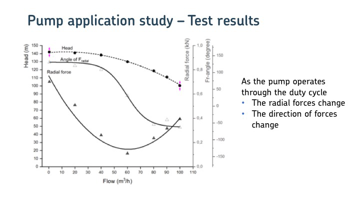 Pump application study - test results