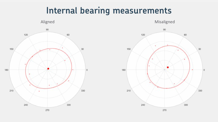 Internar bearing measurements