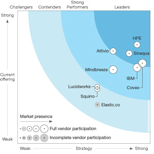 Mindbreeze positioned in The Forrester Wave