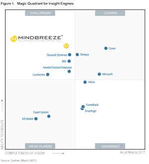 Gartner Magic Quadrant for Insight Engines - Mindbreeze Highest Challenger